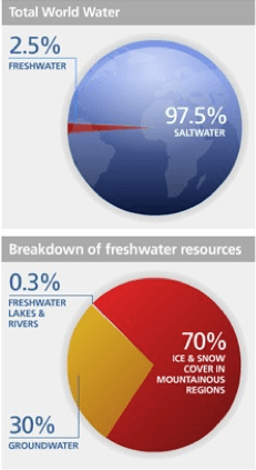 Graph of Total World Water and Breakdown of freshwater resources